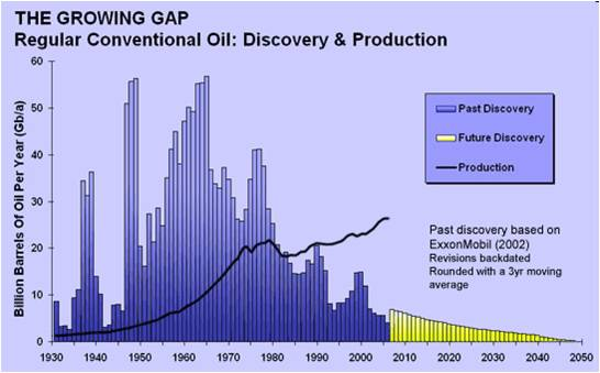 Oil discovery and production